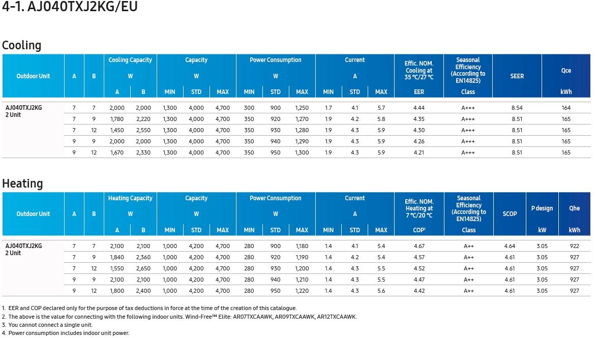 Samsung multi kombin�ci�s t�bl�zat